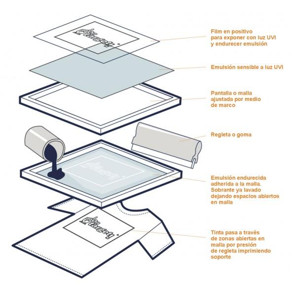 ontarget-plv-serigrafia-blog-diseño-produccion-esquema